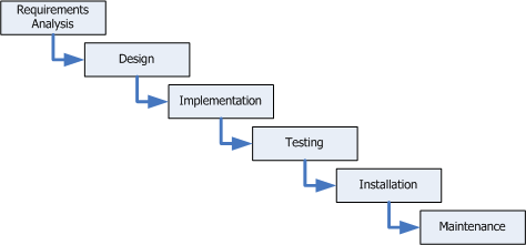 Agile analysis techniques diagram showing the waterfall method ccuart Images