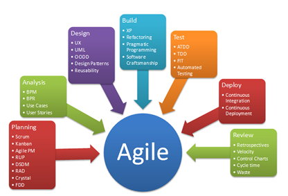 Agile Methodology And System Analysis