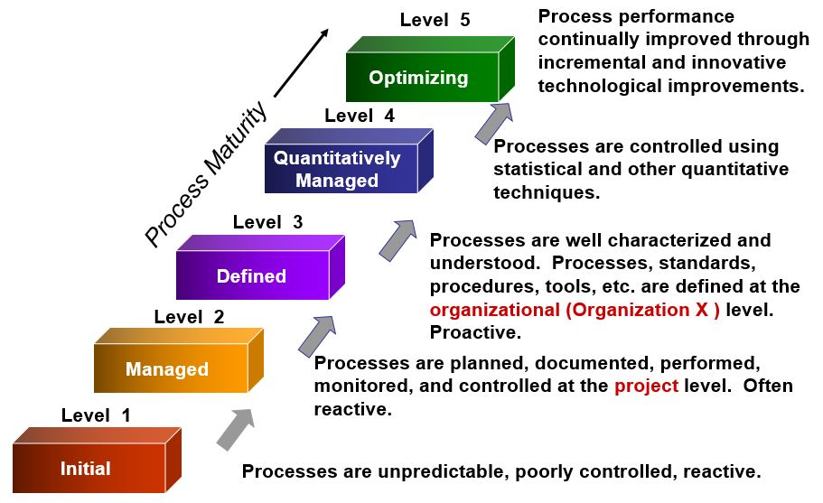 levels of processing essay Levels of processing and memory essayscraik and lockhart (1972) developed a theory in which they discussed the levels of processing the theory states, the more a.